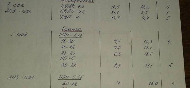 норми витрат палива, норми витрат палива для сільгосптехніки,